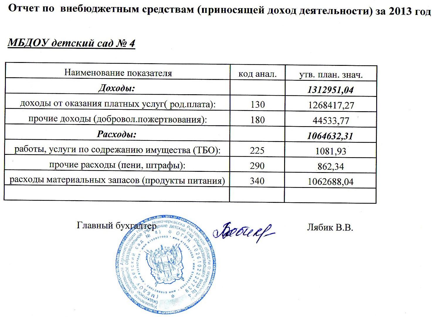 4_Отчет о расходовании внебюджетных средств за  2013